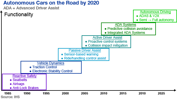 Autonomous cars on the road by 2020