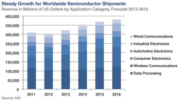 Growth for Worldwide Shipments of Semiconductors 2011-2016