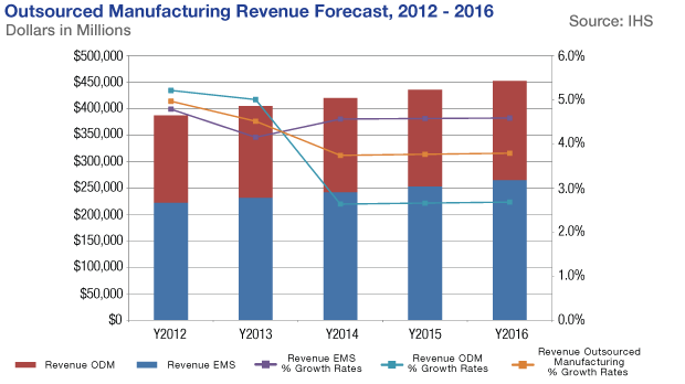 Outsourced Manufacturing Revenue Forecast 2012-2016