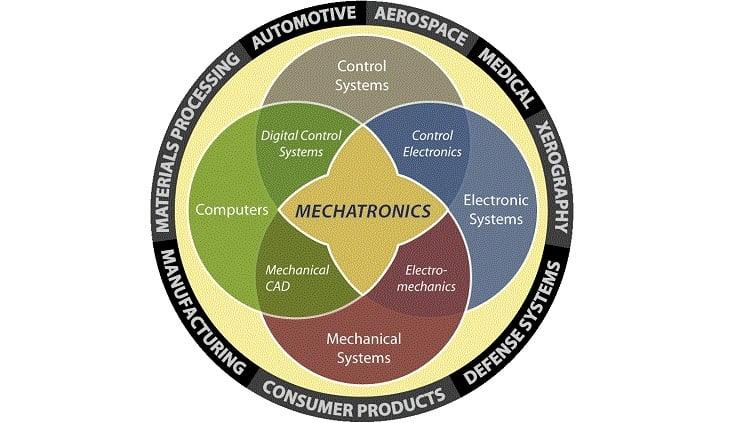 Robotics Vs Mechatronics Knowing The Difference Electronics360