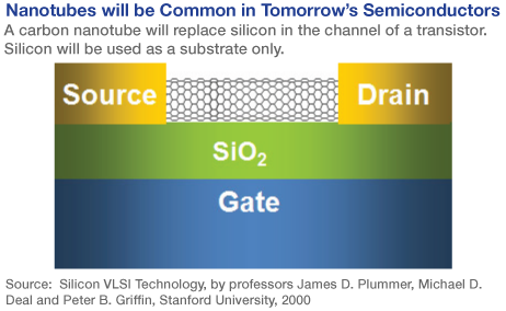 Carbon Nanotubes will Replace Silicon in the Channel of Transistors