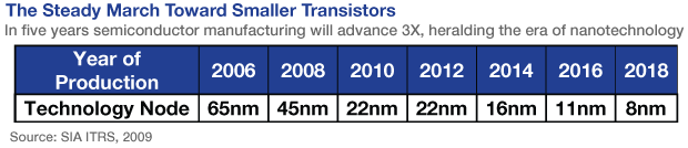 The Steady March Toward Smaller Transistors