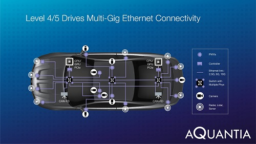 The multi-gig network will help with safety in autonomous vehicles. Source: Aquantia