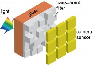 Figure 1: multilevel structure on the fused-silica diffractive filter array converts incident light into a wavelength-dependent intensity distribution at the detector. This can be converted with computational optics into a color image. (Courtesy of Rajesh Menon)