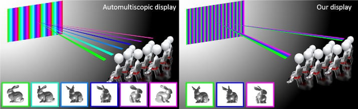 The difference between typical 3-D displays and Cinema 3D. (Image Credit: MIT CSAIL & Weizmann)