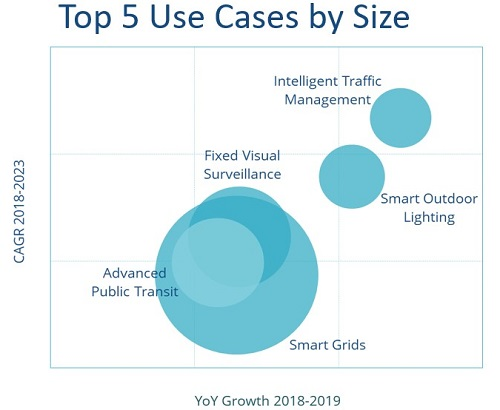 The top five use cases for IoT in smart cities. Source: IDC