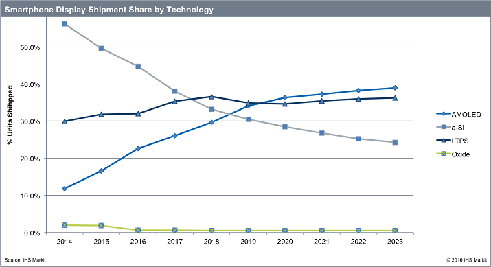 OLED display shipments will reach parity with LTPS LCDs by 2019, but will overtake those displays the following year. Source: IHS Markit