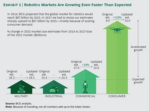 Global robotics market is forecast to reach $87 billion by 2025. Source: BCG