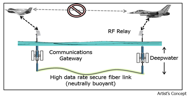 Figure 1. The second stage of DARPA Networks of the Sea – Source:  DARPA