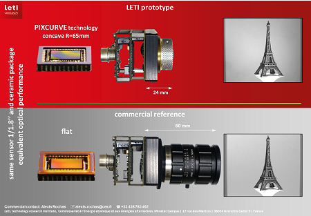Leti's prototype with PIXCURVE technology compared to a commercial reference: performance improves, while size, complexity and cost are reduced. Source: Leti