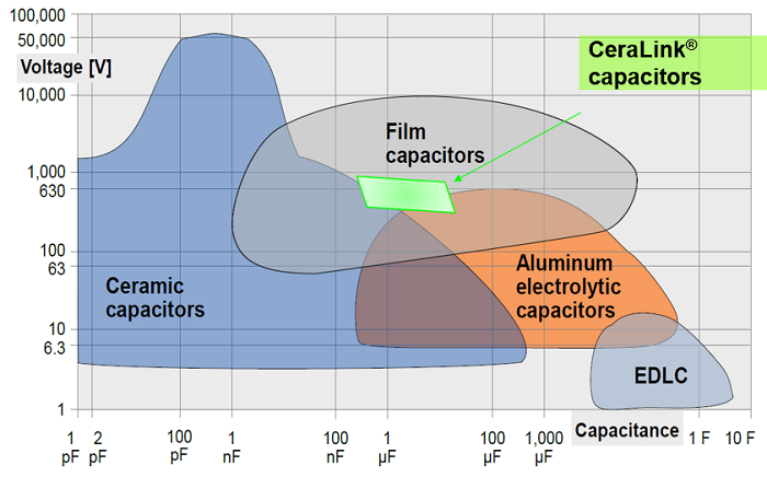 Figure 4: A view of CeraLink's standing in the capacitor world. Source: TTI Europe