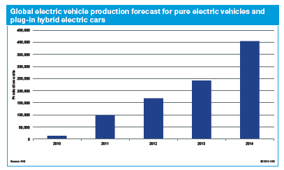 Global electric vehicle production forecast