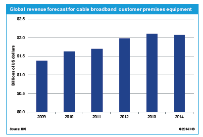 Global revenue forecast for cable broadband customer premises equipment