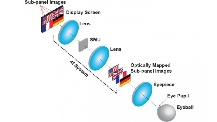Creating a 3D image with optical mapping. (Credit: Ling Gao/University of Illinois at Urbana-Champaign)