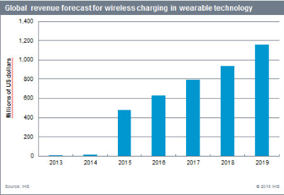IHS forecasts that wireless charging for the wearables market will grow to $480 million this year and to more than $1 billion by 2019.