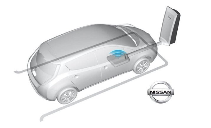 Wireless electric vehicle charging involves placing a car over a charging pad using magnetic resonance technology without cables or moving parts. Source: WiTricity