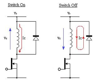 "If the load is inductive, a snubber (commutating) diode is usually needed to provide a return path for the high-current or voltage ""kick"" that occurs when the load is suddenly switched off. Image source: Coilgun Systems"