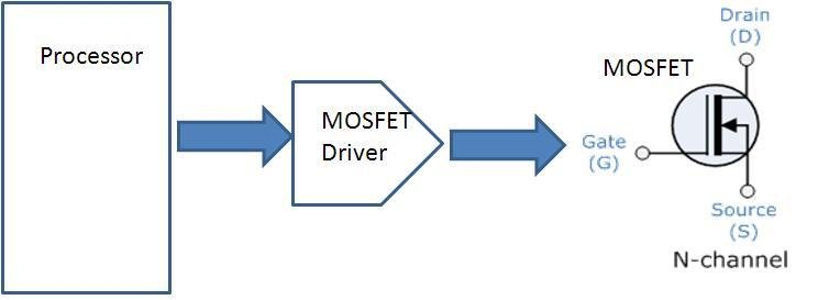 The MOSFET driver is the voltage or current interface between the control electronics and the MOSFET, and must be able to source or sink current into and from the MOSFET gate capacitance. Image source: Author