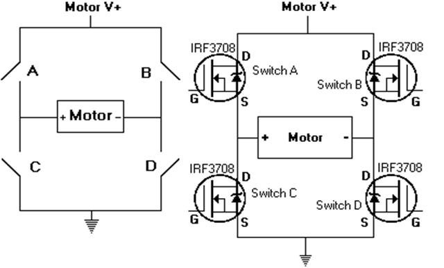 MOSFETs are used as the switches for an electronically controlled H-bridge, which can be directed to switch a motor to either direction of rotation. Image source: Infineon/International Rectifier Corp.
