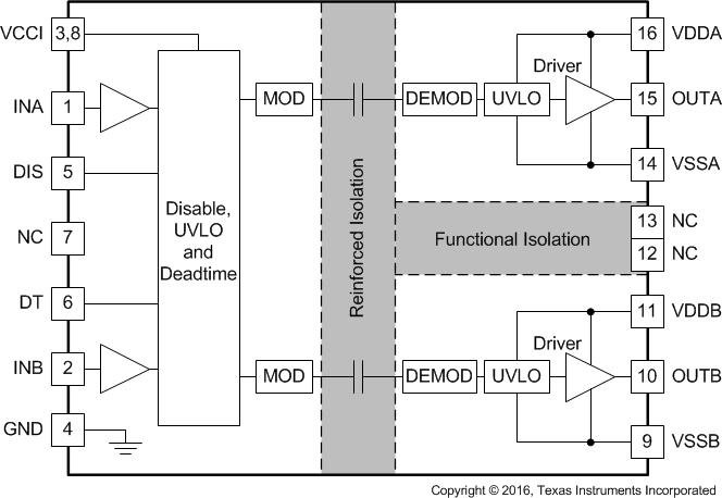 The driver must often provide galvanic isolation between signal source and MOSFET, especially in bridge configurations; here, the UCC21520 from Texas Instruments provides two isolated driver channels, making it a good fit for H-bridge configurations. Image Source: Texas Instruments