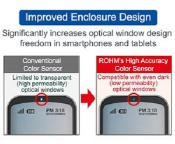 (Source: ROHM Semiconductor)
