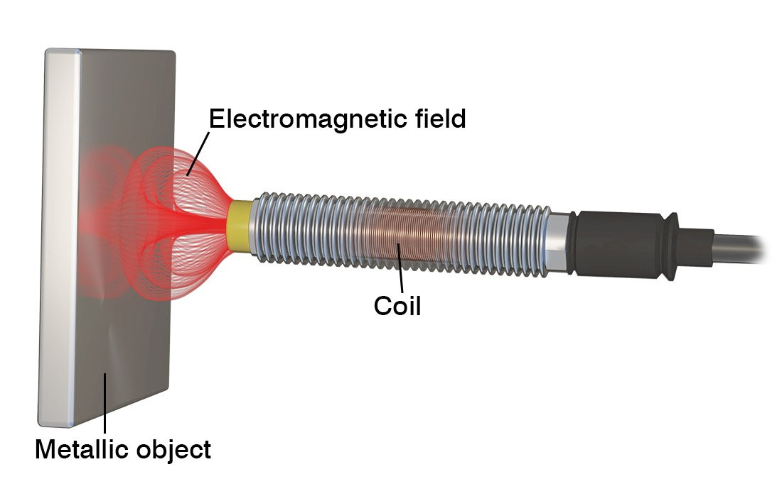 Figure 1: A voltage applied to a coil in an inductive sensor creates an electromagnetic field. (Source: Micro-Epsilon)