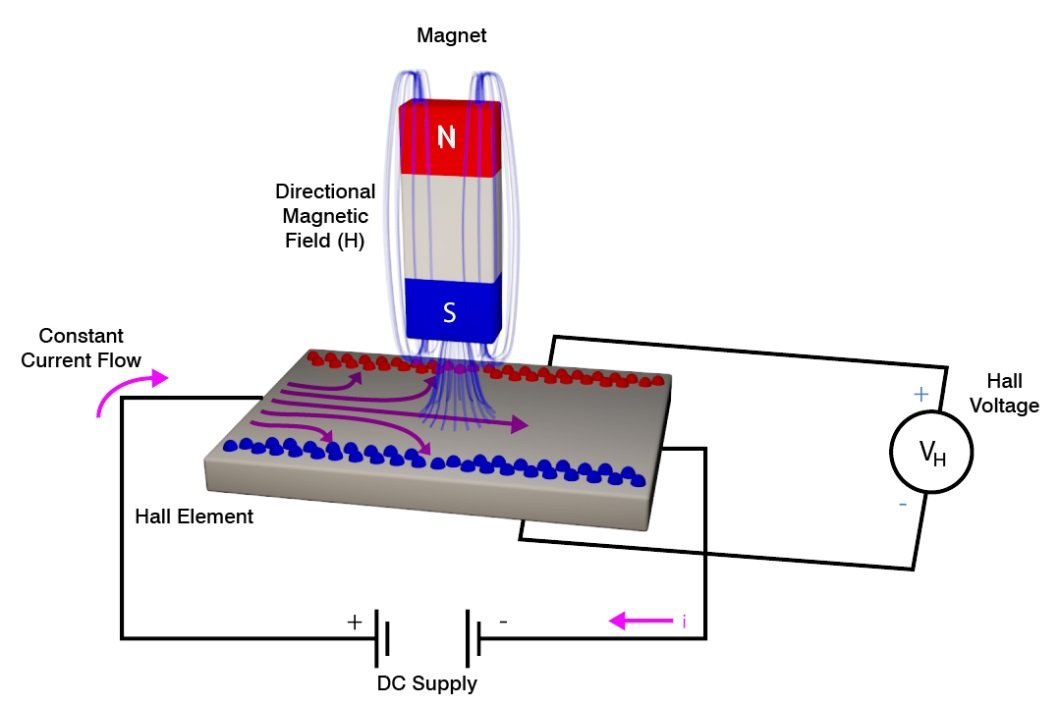 Figure 2: A transducer in a magnetic sensor responds to variations in a magnetic field. (Source: Micro-Epsilon)