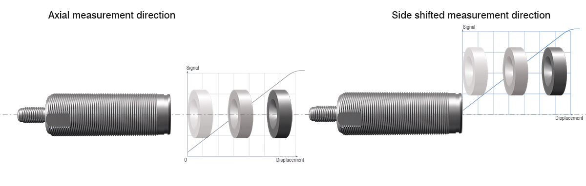 Figure 6: A unique feature is the possibility for axial and radial measurement alignment of the magnet. In limited installation space this enables new aspects of using a displacement sensor. (Source: Micro-Epsilon)