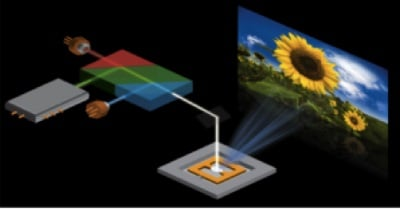 MicroVision aligns RGB lasers plus a scanning MEMS to make picoprojection. Source MicroVision Inc.