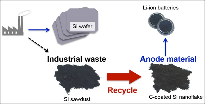 Silicon sawdust with carbon coating has shown to be an effective way to fabricate high-performance, durable lithium-ion batteries. Source: Tohoku University