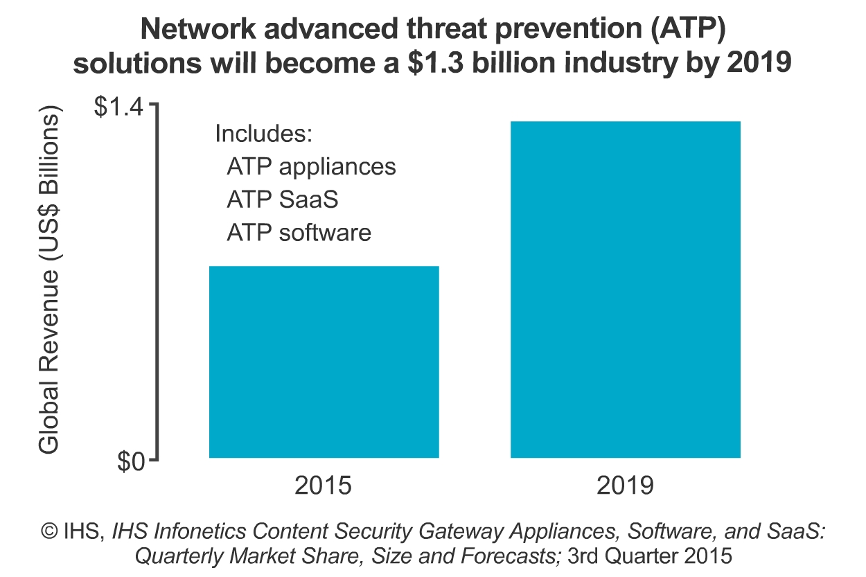 Network ATP is forecast for impressive growth in the next four years rising to $1.3 billion in revenue. Source: IHS