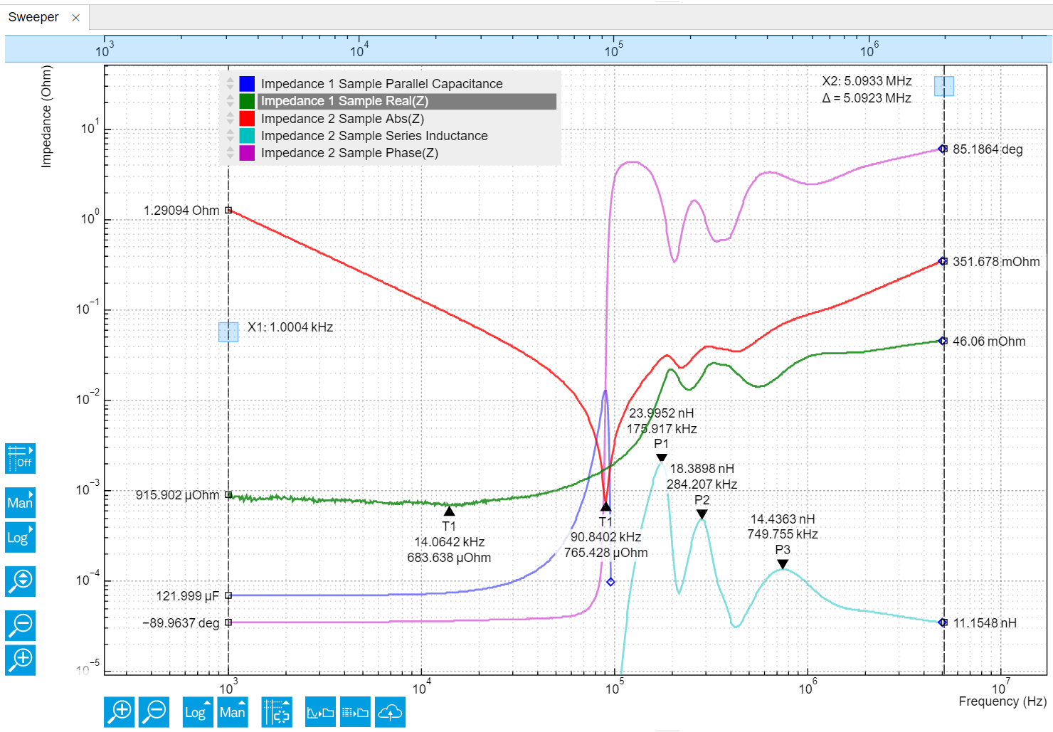 Figure 5: LabOne screenshot showing a frequency sweep of the DC-link capacitor from 1 kHz to 5 MHz. The five traces are: Capacitance (blue), Real(Z) (green), Absolute Z (red), Series Inductance (light blue) and Phase (purple). The SRF of this capacitor is 90.8 kHz. Source: Zurich Instruments