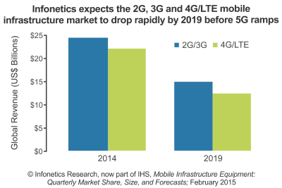 IHS forecasts mobile infrastructure revenue to drop to $27 billion by 2019.