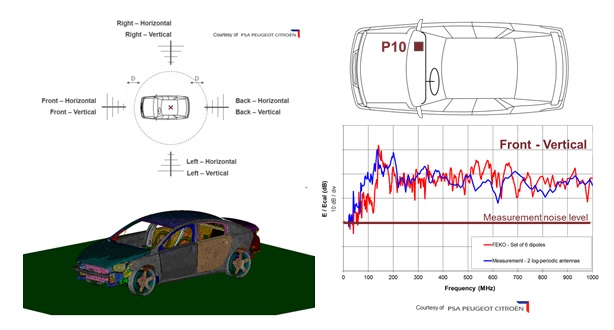"Figure 2. Full vehicle simulation test with ISO 11451-2 substitution method. Left: Simulation cases and view of meshed vehicle in FEKO. Right: Simulations vs. measurements for Position P10. More detailed information can be found in reference M. Klingler, S. Ben Hassine & Y. Merle, ""Comparisons Between Time-Domain and Frequency-Domain Simulations Applied to an Entire Vehicle – Workshop presentation – 9th International Symposium on Electromagnetic Compatibility"", EMC Europe 2010, Wroclaw, Poland, 13-17, September, 2010. (Source: Altair Hyperworks)"