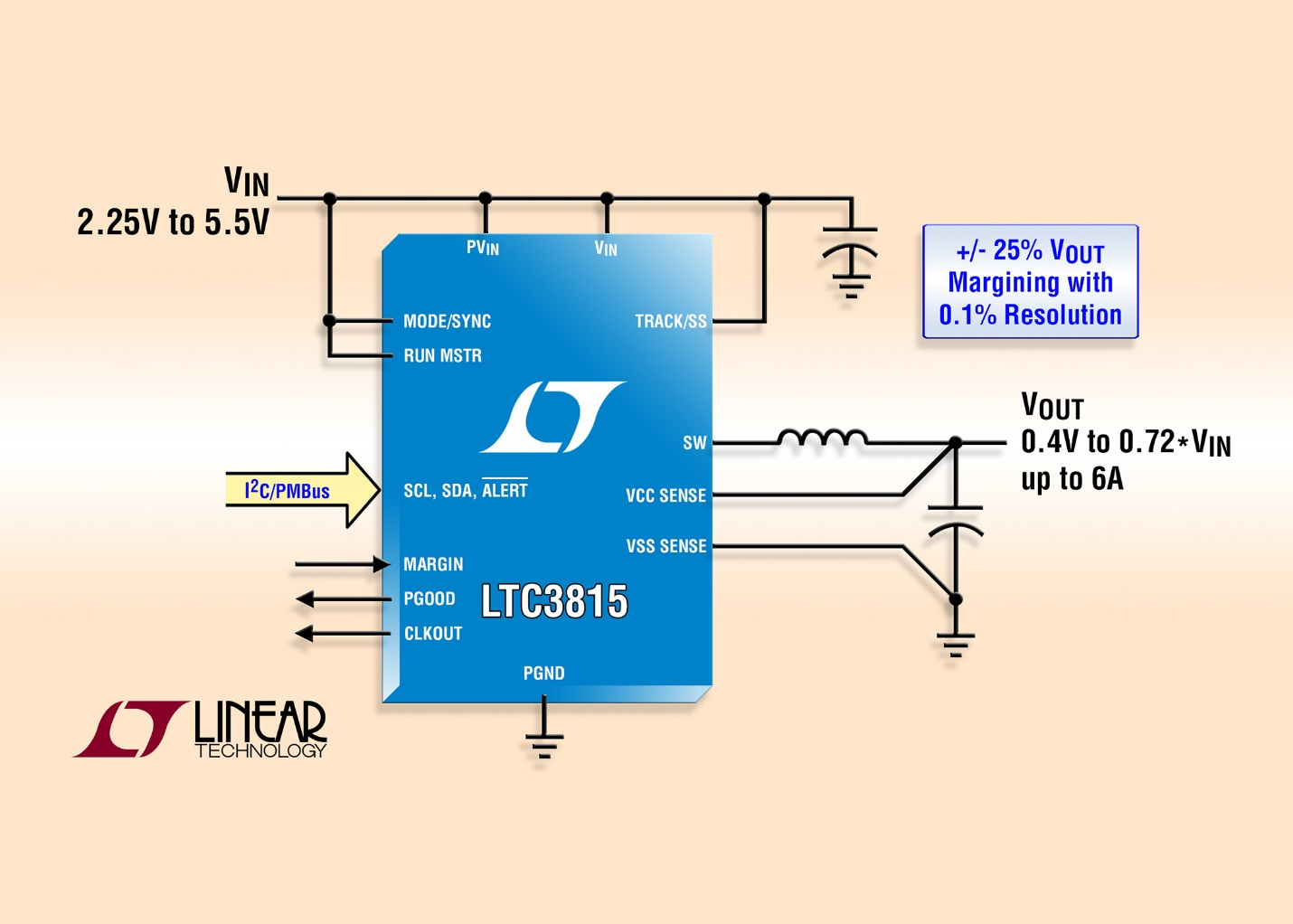 The LTC3815 synchronous step-down DC/DC converter (Source: Linear Technology).