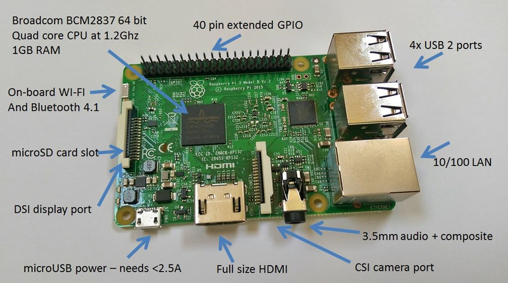 The Raspberry Pi, showing its most important components. (Credit: Raspberry PI Foundation)