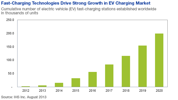 Strong Growth Forecast For Electric Vehicle Fast Charging