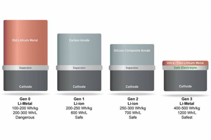 SolidEnergy Systems' battery (located at far right) is twice as energy-dense as the lithium ion batteries used in consumer electronics. (Image Credit: SolidEnergy Systems)