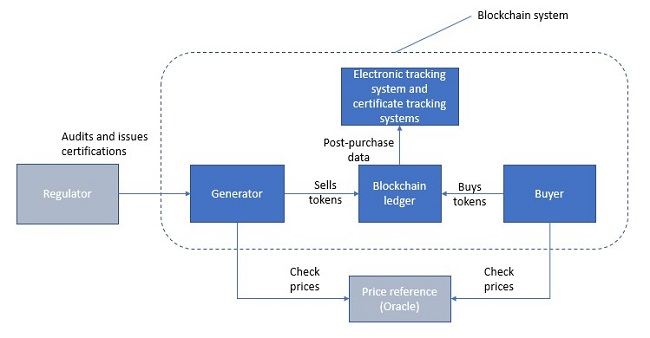 A potential blockchain-based REC trading system. Source: Cornerstone Capital Group