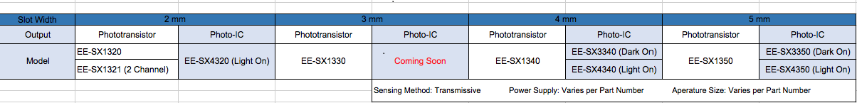 Table 1: New Omron SMD Photomicrosensor products