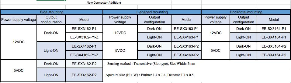 Table 2: New OMRON connector additions