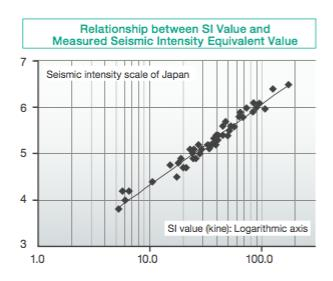 Figure 2: SI value and seismic intensity equivalent value. (Source: Omron)