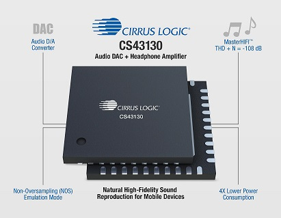 The Cirrus Logic CS43130 DAC plus headphone amplifier IC provides audio quality that far surpasses sound and performance of standard mobile-device audio channels, and with far lower power requirements. (Source: Cirrus Logic)