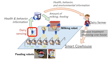 Schematic of a smart cowhouse. Image credit: Osaka University