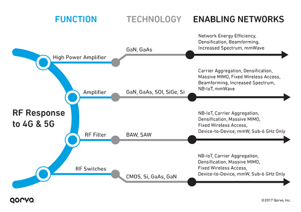 5G will overlay the 4G LTE network in the coming years. The RF function, frequency band, power level and other performance requirements determine which semiconductor technology is the best fit. (Source: Qorvo Inc.)