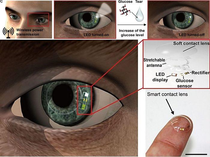 The new smart contact lens, capable of monitoring glucose levels in tears. Source: UNIST