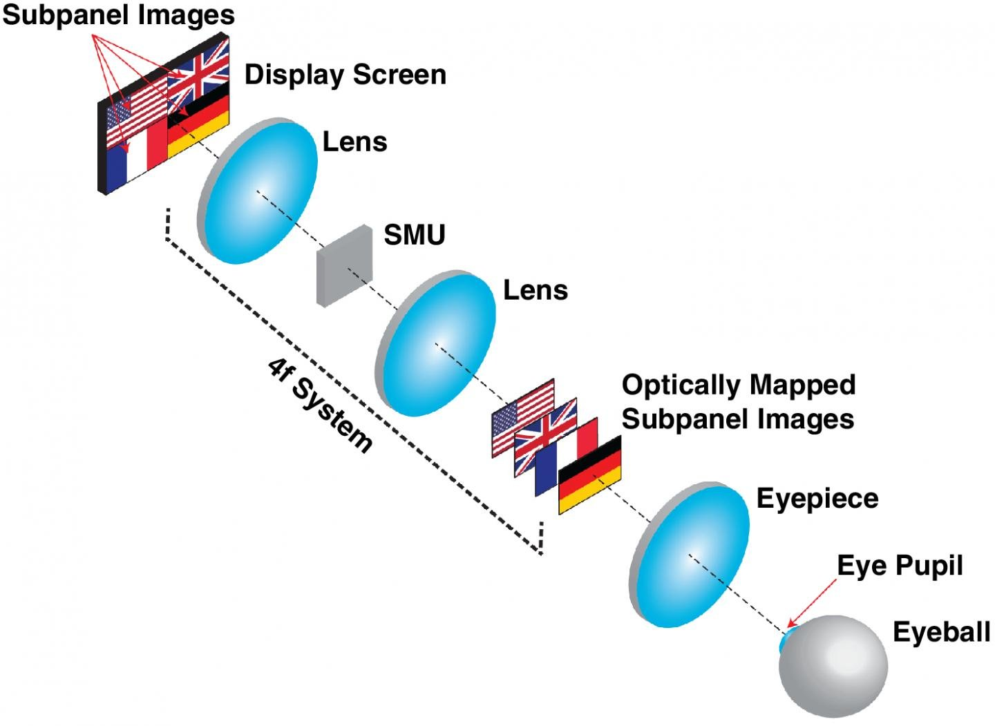 The operating principle of the OMNI three-dimensional display. (Professor Liang Gao, ECE Illinois)