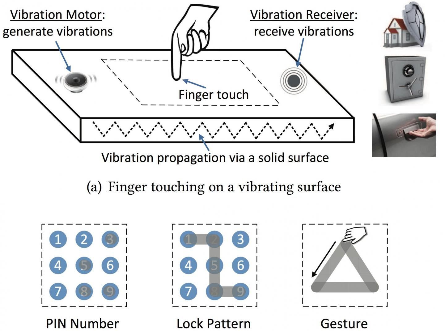 This is an illustration of a finger touching a solid surface with a sensor to detect vibrations. The VibWrite system can be linked to three types of pass codes for user authentication. (The DAISY Lab)