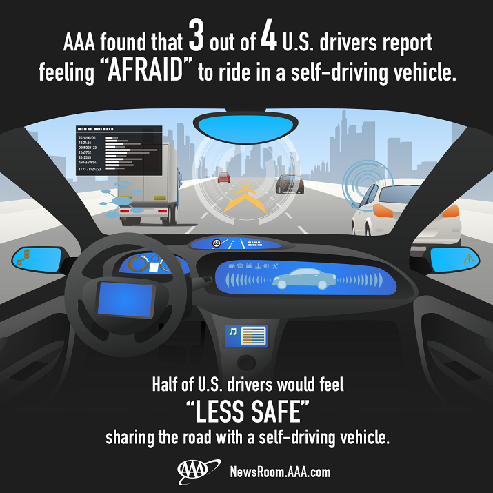 Some drivers fear being on the rode with a self-driving car and most don't want to ride in one. Source: AAA