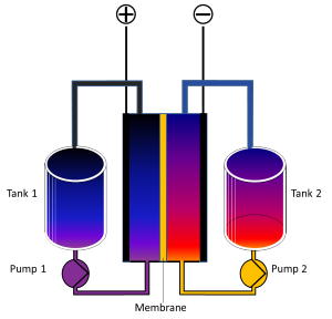 Schematic diagram of a redox flow cell of a flow battery. Source: Wikipedia